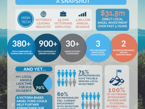 Tech Investment Infographic